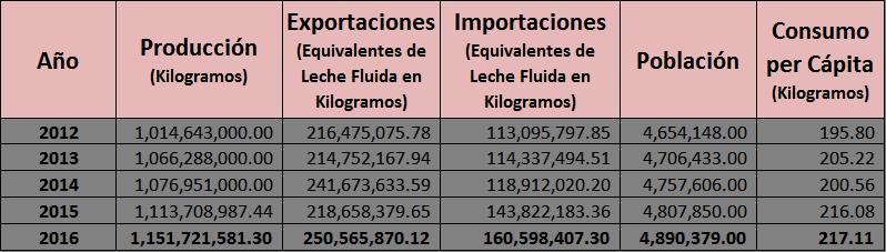 Proleche-consumo-costa-rica-798x227